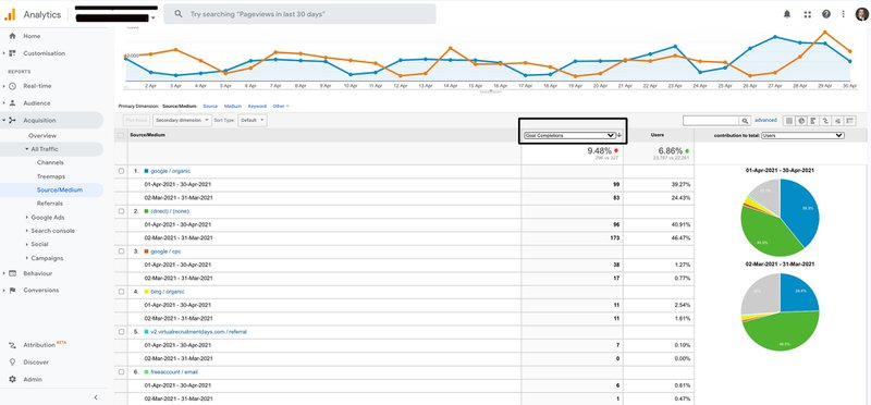 google analytics goal completion
