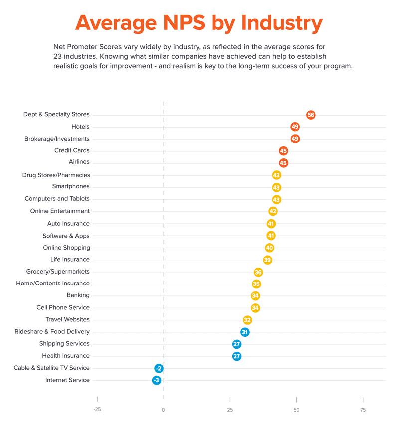 average nps score by industry 2021