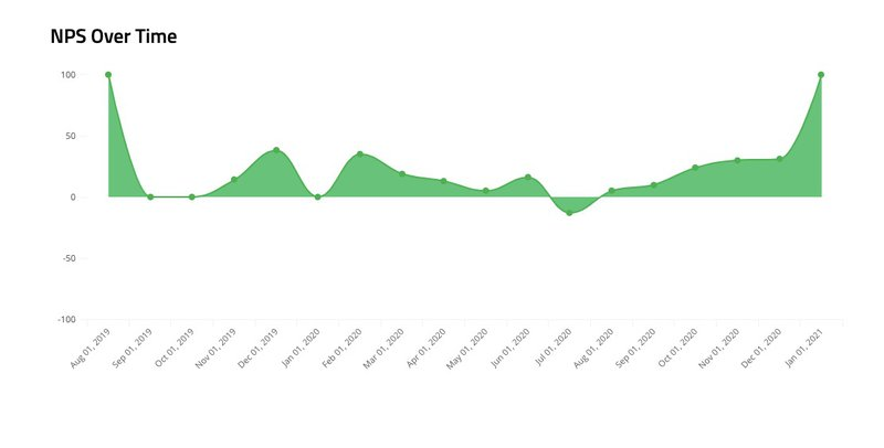 Tracking NPS ratings over time in Userpilot