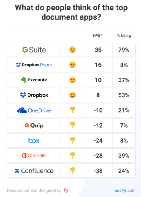 NPS scores for different companies