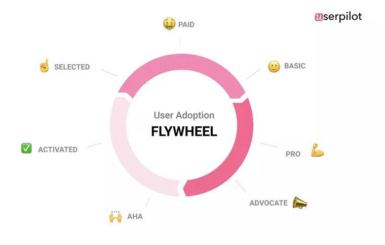 user journey template flywheel