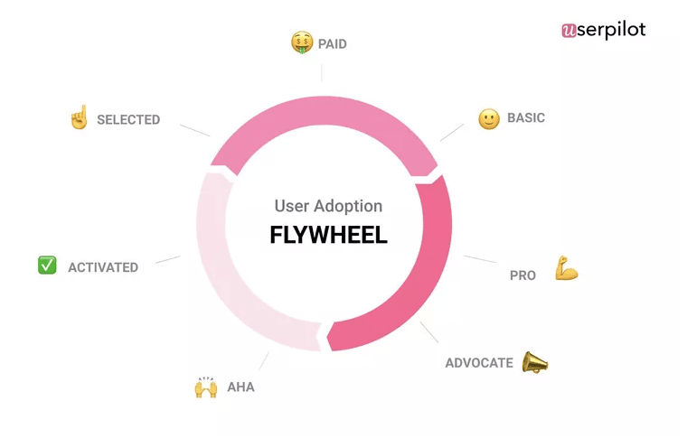 user adoption flywheel - customer journey analytics