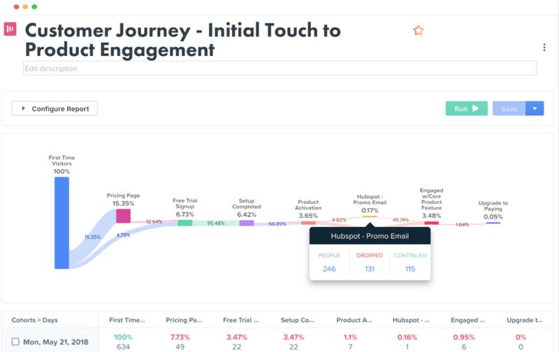 Woopra customer journey analytics