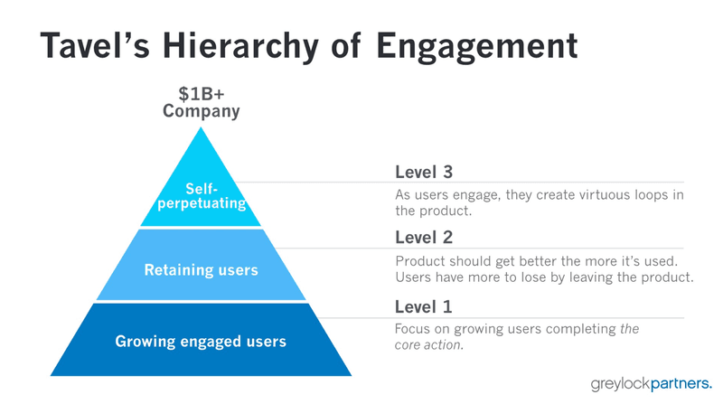 Tavel's hierarchy of user engagement