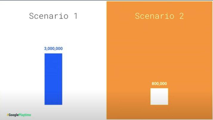 User engagement metrics scenarios