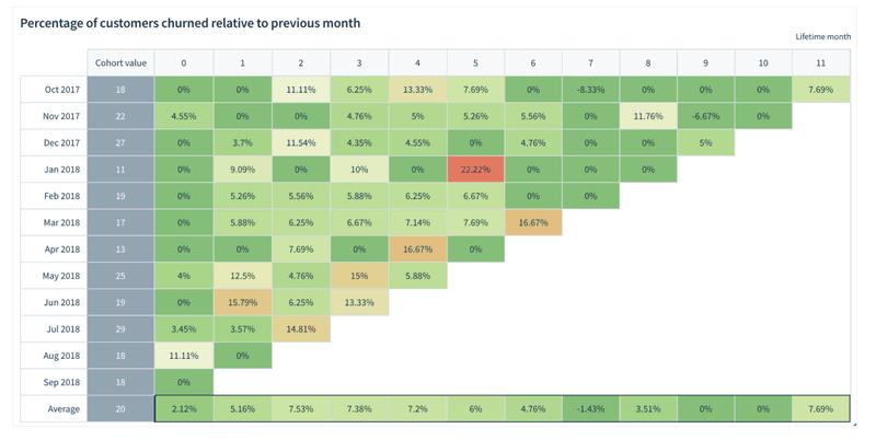Cohort analysis table
