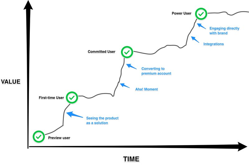Product-Led User Adoption Flywheel: customer journey viewed as a graph