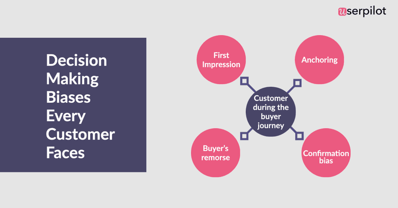 Decision making biases of customers