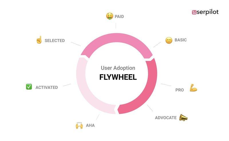 Userpilot user adoption flywheel