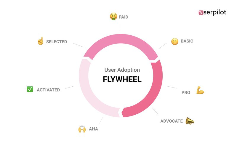 user adoption flywheel