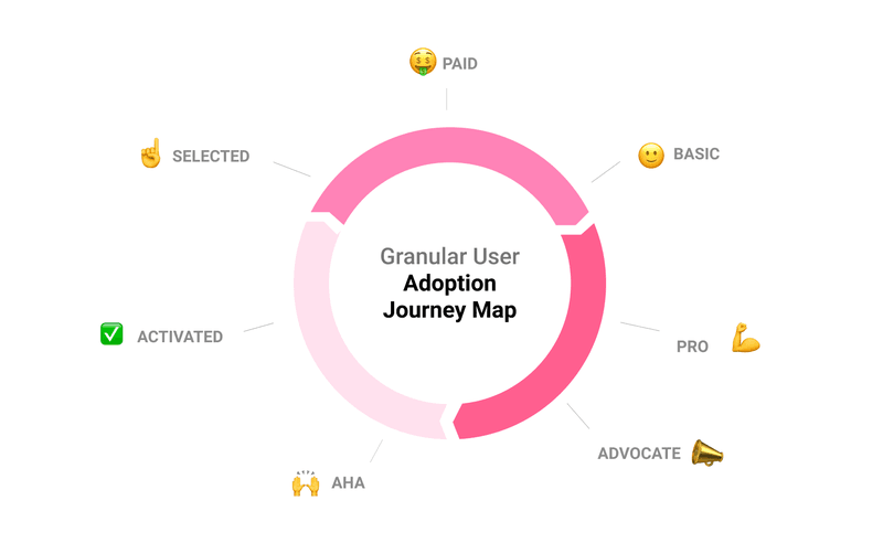 User Adoption Metrics differ by stage in the customer journey
