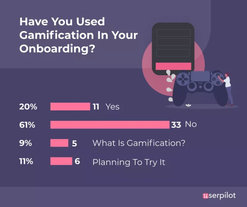 Survey on using Gamification in customer onboarding