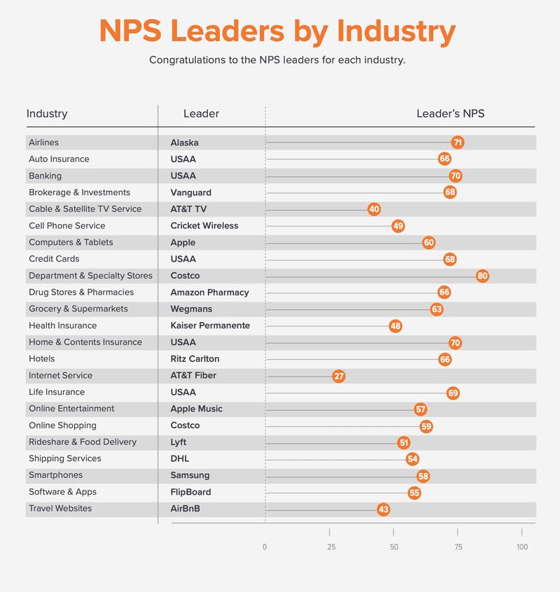 nps leaders by industry