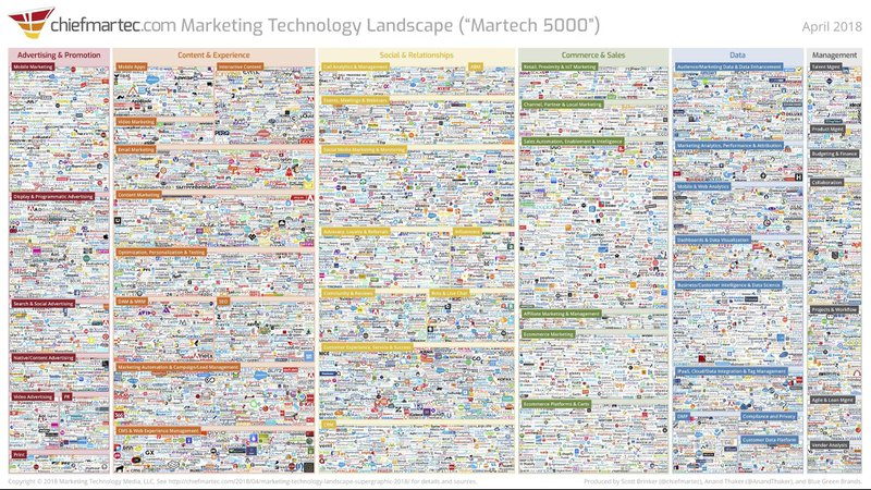 Product positioning strategies martech