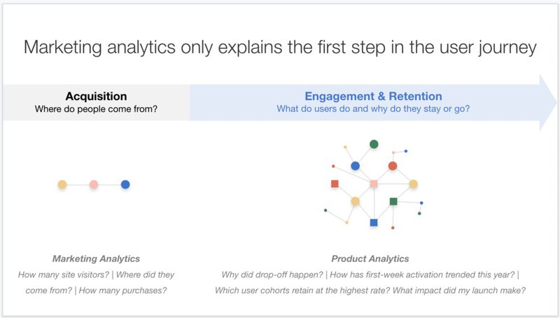 Marketing analytics vs product analytics
