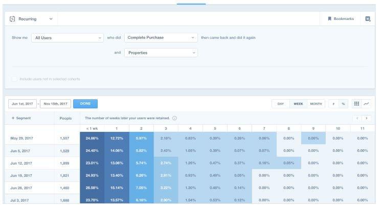 Product analytics: Mixpanel