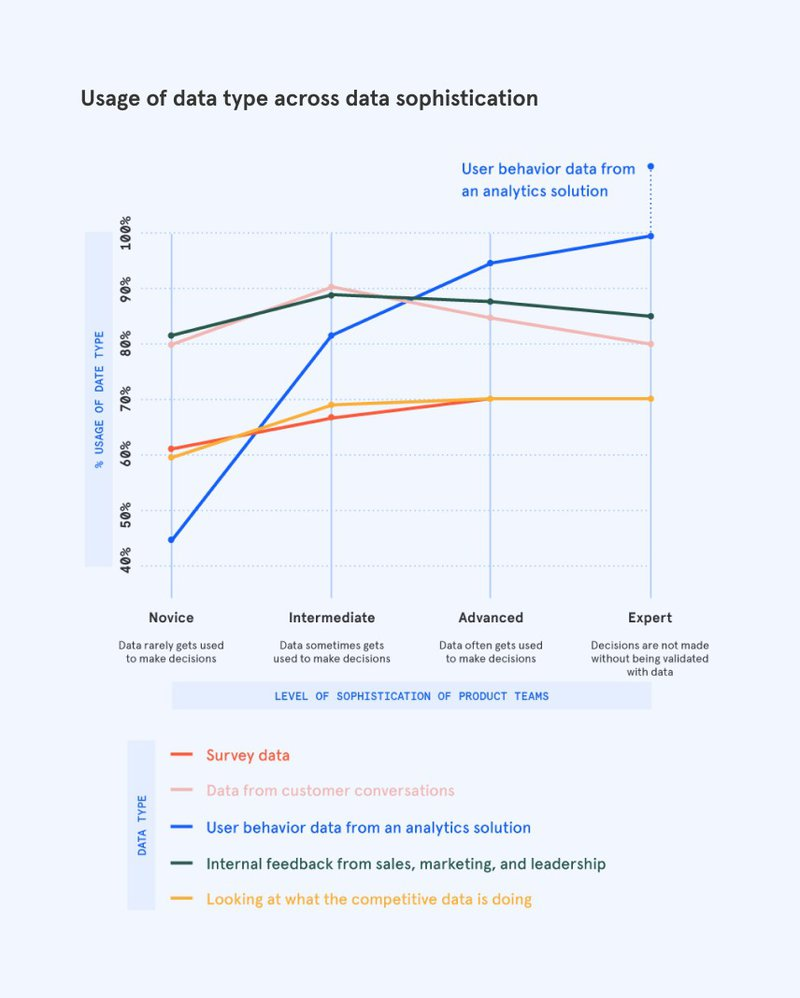 Usage of data type vs data sophistication