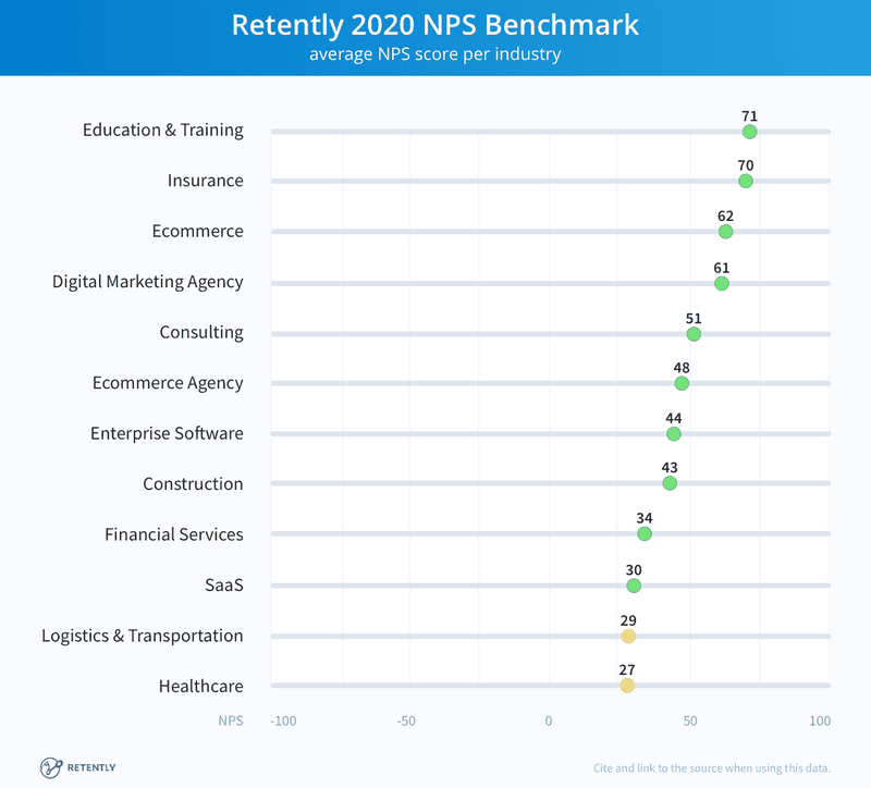 Retently 2020 what is considered a good nps score