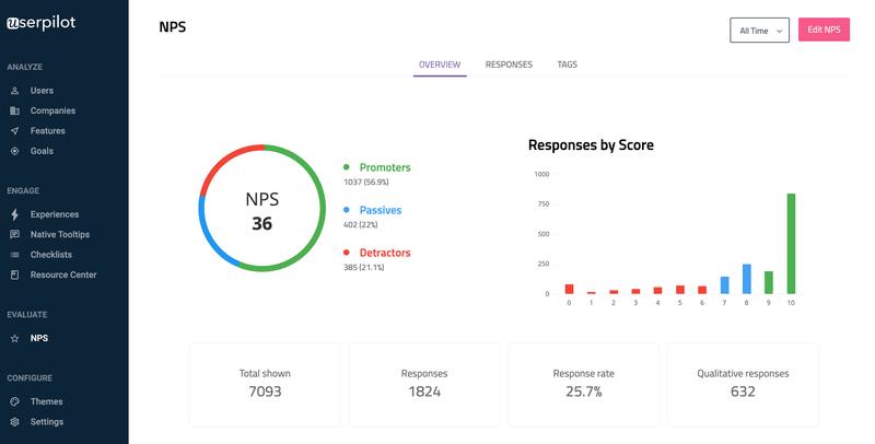 userpilot nps micro-survey analytics dashboard