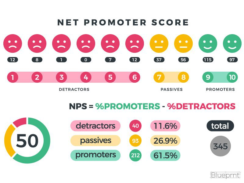 nps email score
