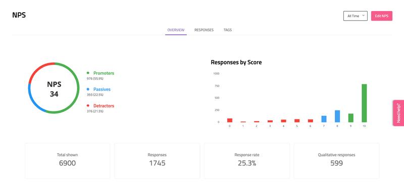 NPS score analysis, charts, visuals in Userpilot