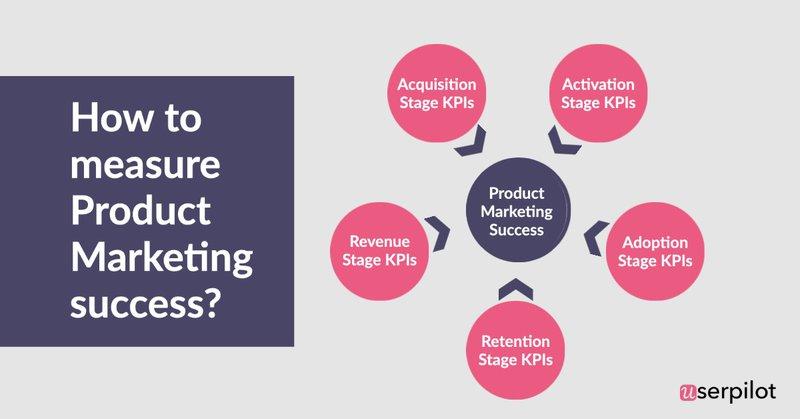 measure product marketing success