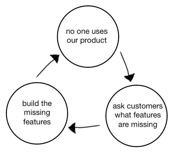 Product Death Cycle by David Bland