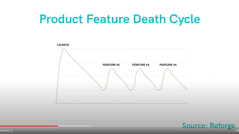 Product Feature Death Cycle - Reforge