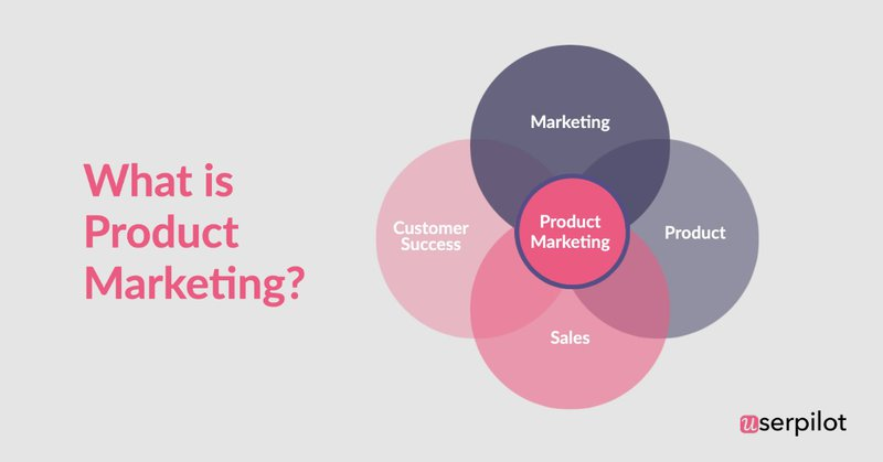 what-is-product-marketing