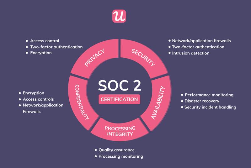 SOC 2 Type II trust criteria at Userpilot
