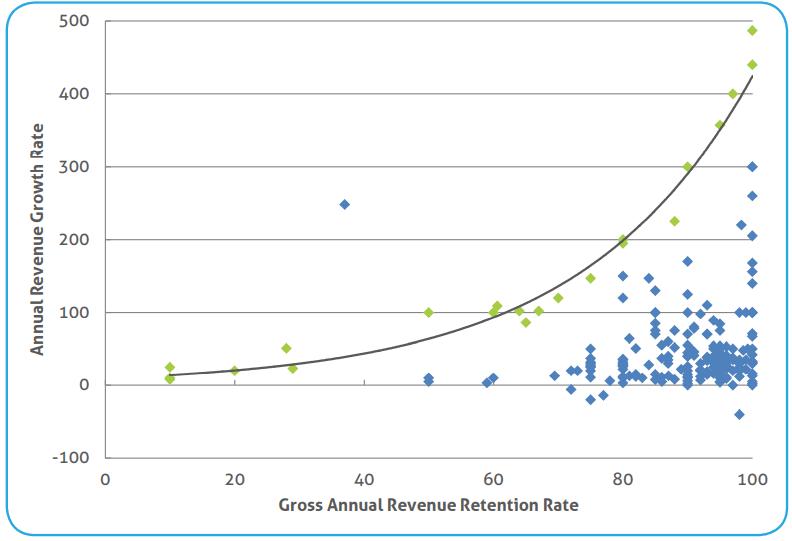 User Retention vs Growth