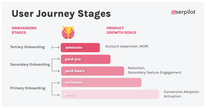 User onboarding stages across user journey