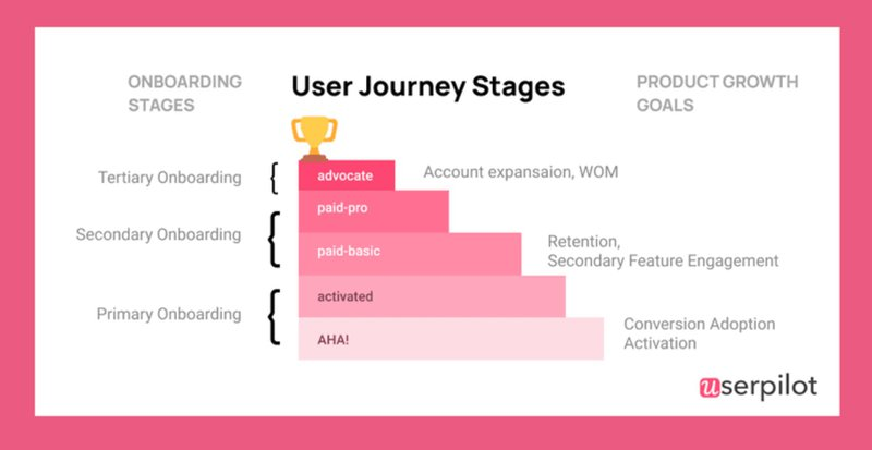 User journey stages included in a user journey map