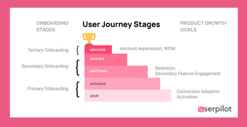user journey stages userpilot user retention metrics