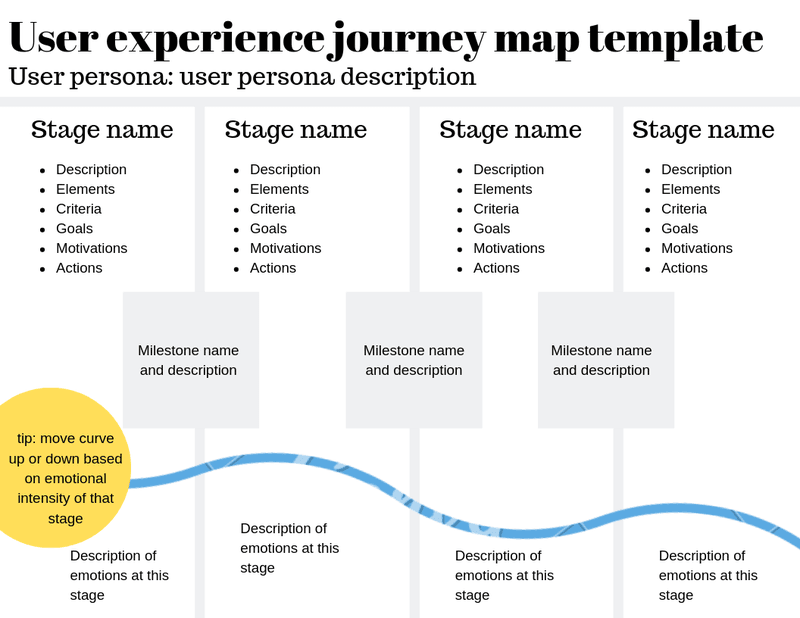 user experience journy mapping_infographic