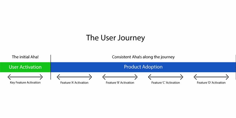 user joureny secondary feature adoption