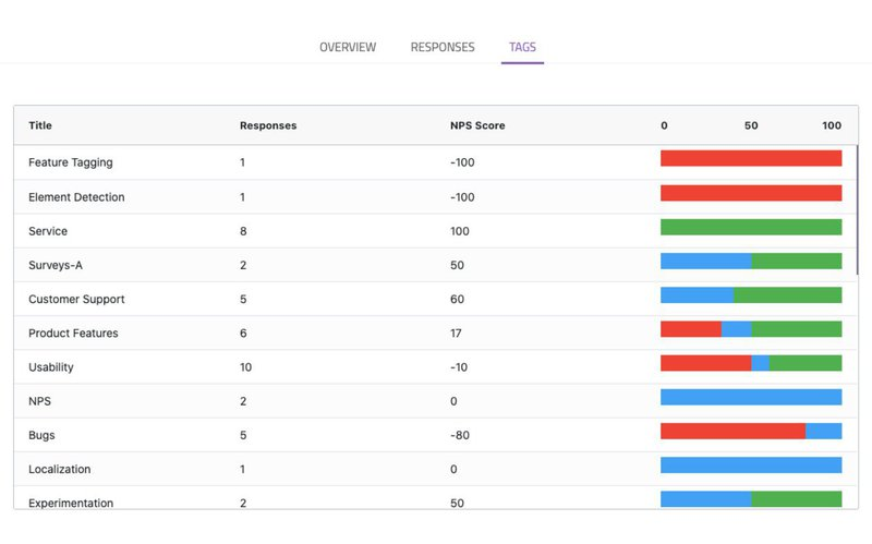 NPS responses categorized by themes - with tags in Userpilot