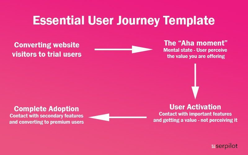 Userpilot user journey - trial, aha moment, activation, and adoption