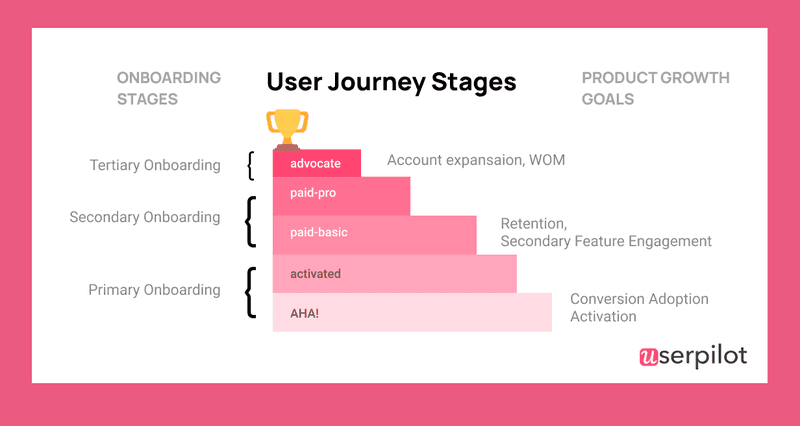 user stages - product growth goals chart