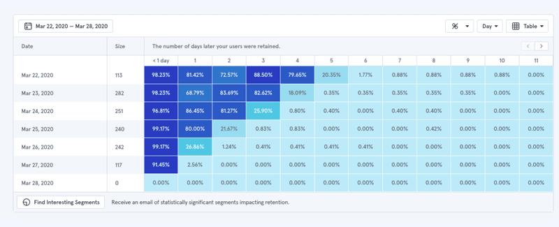 barametrics cohort report interface