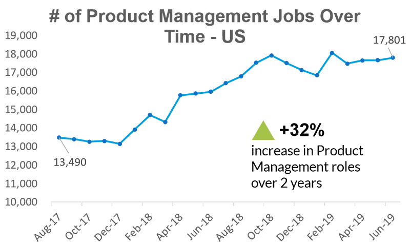 product manager roles increased graph