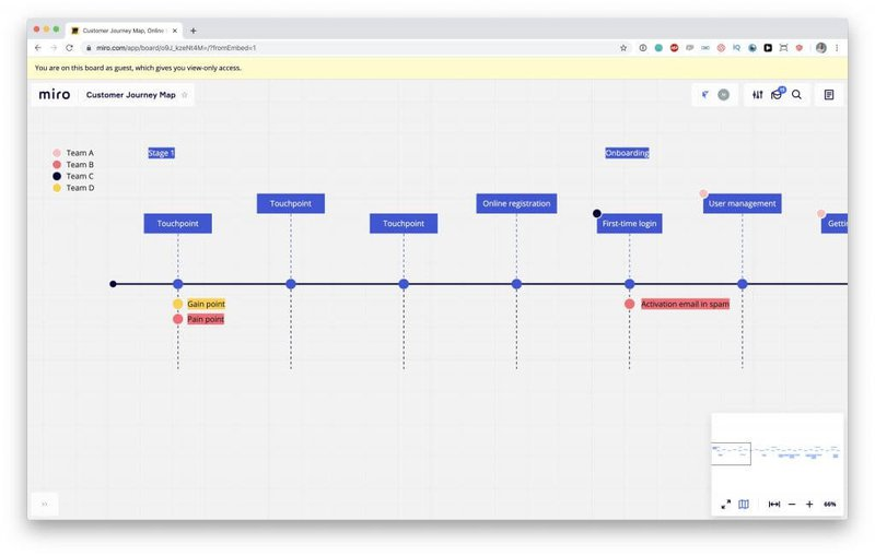miro user journey template