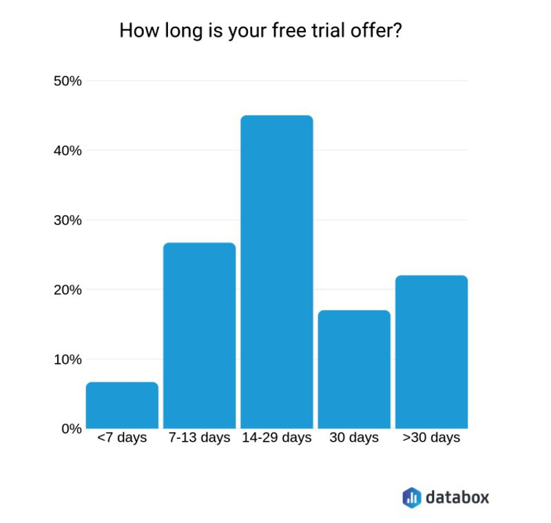 databox how long should your free trial be?