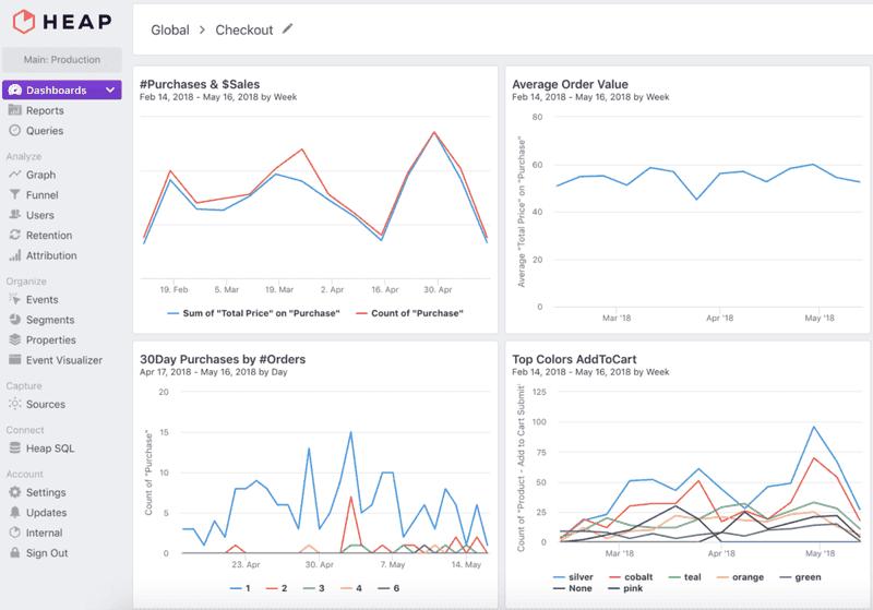 Heap user behaviour analytics software for SaaS