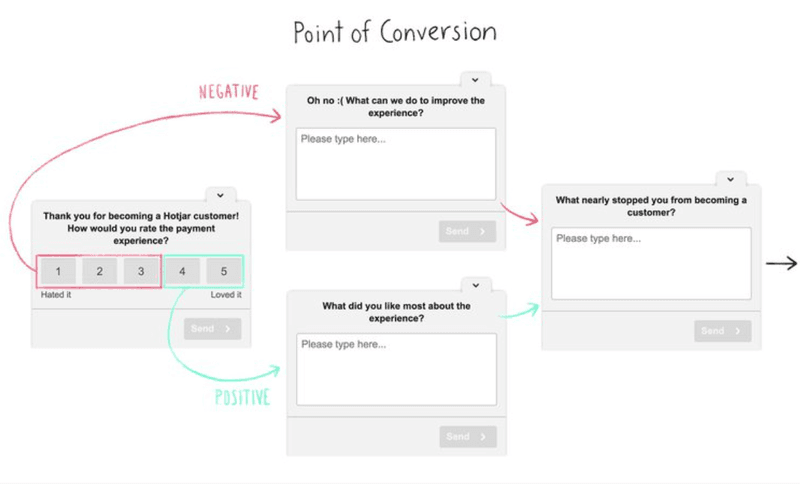 hotjar point of conversion micro-survey