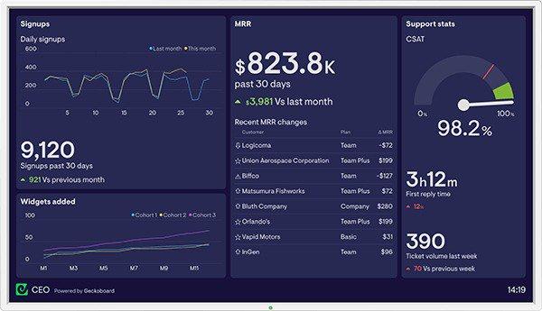 Geckoboard dashboard LTV:CAC calculation