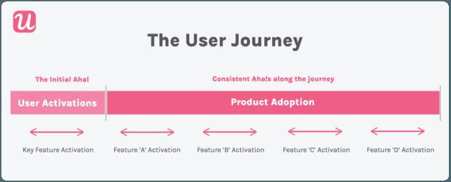 Userpilot's user journey outline