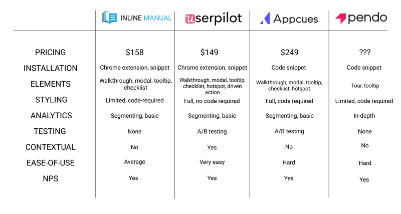 inline manual alternatives summary table