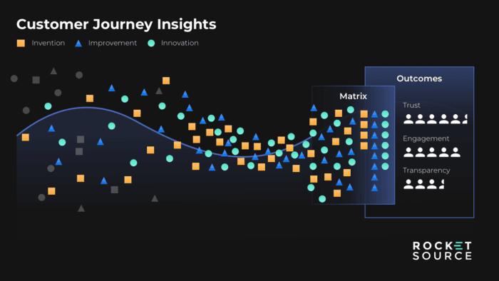 customer journey insights