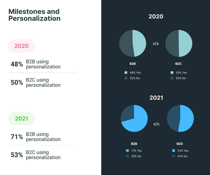 SaaS Personalization over 2020 and 2021